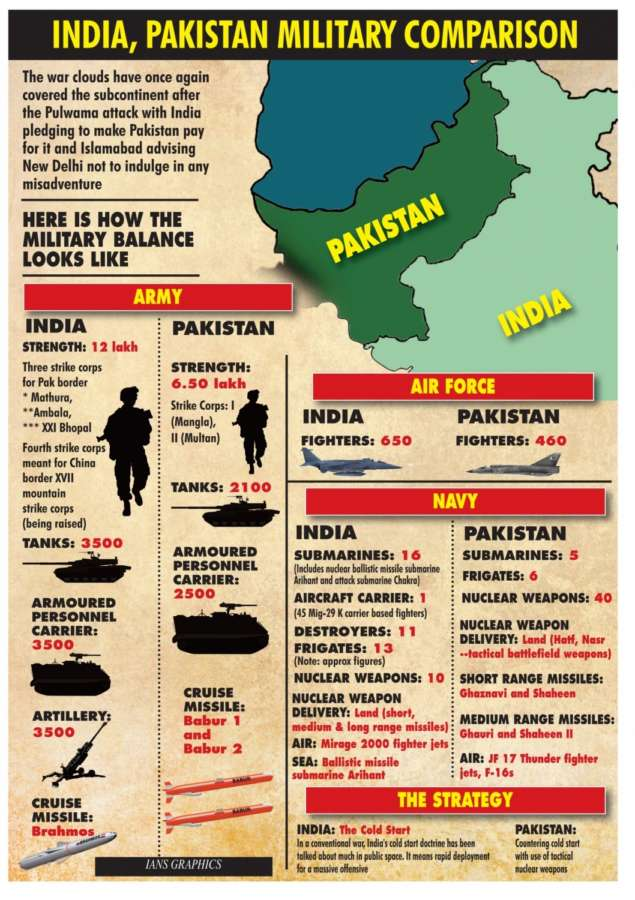 India, Pakistan Military Comparison. (IANS Infographics) by .
