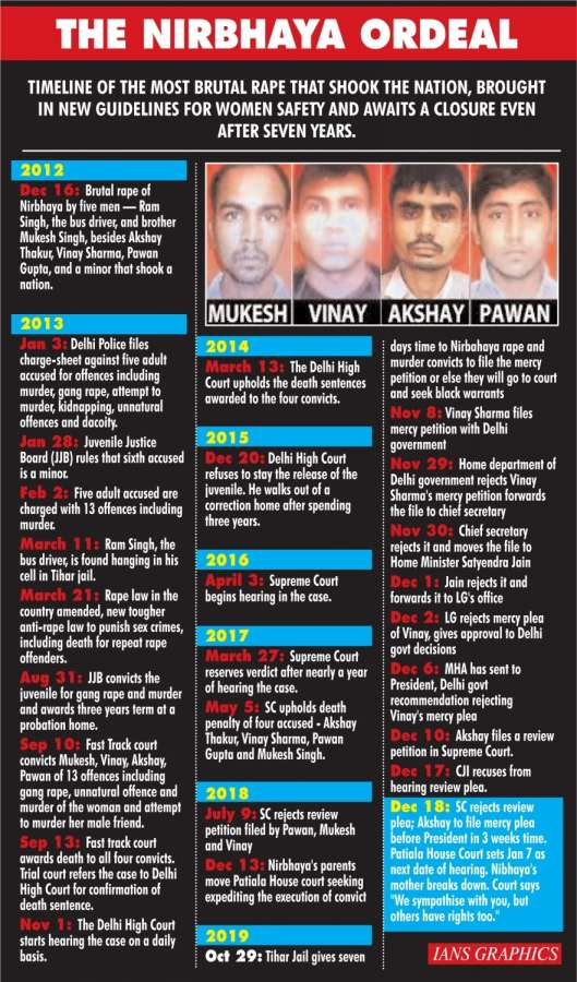 The Nirbhaya Ordeal. (IANS Infographics) by .