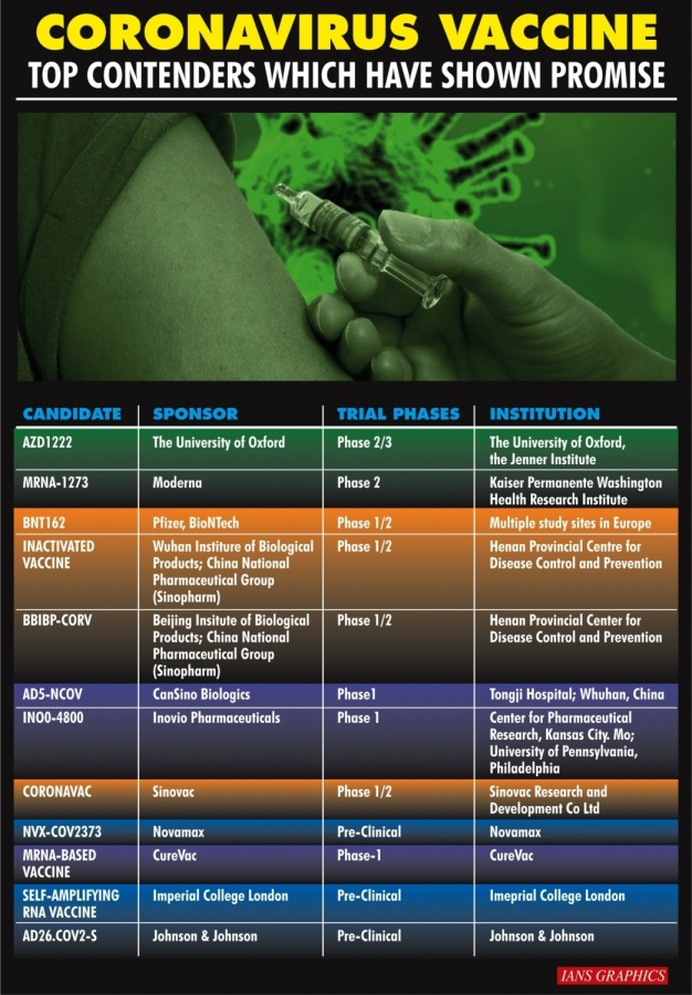 Coronavirus vaccine: Top contenders which have shown promise. (IANS Infographics) by .